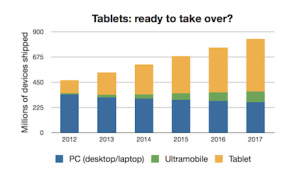 Current sales trends suggest that mobile devices will soon outpace the traditional PC market.